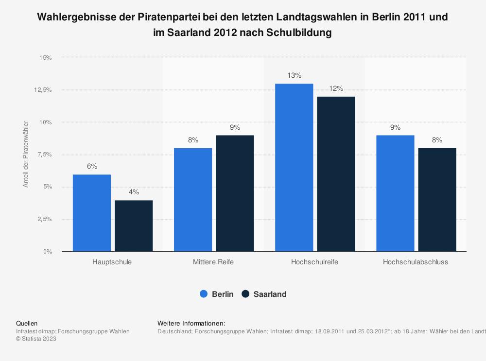 Statistik: Wahlergebnisse der Piratenpartei bei den letzten Landtagswahlen in Berlin 2011 und im Saarland 2012 nach Schulbildung | Statista