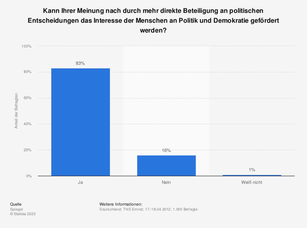 Statistik: Kann Ihrer Meinung nach durch mehr direkte Beteiligung an politischen Entscheidungen das Interesse der Menschen an Politik und Demokratie gefördert werden? | Statista