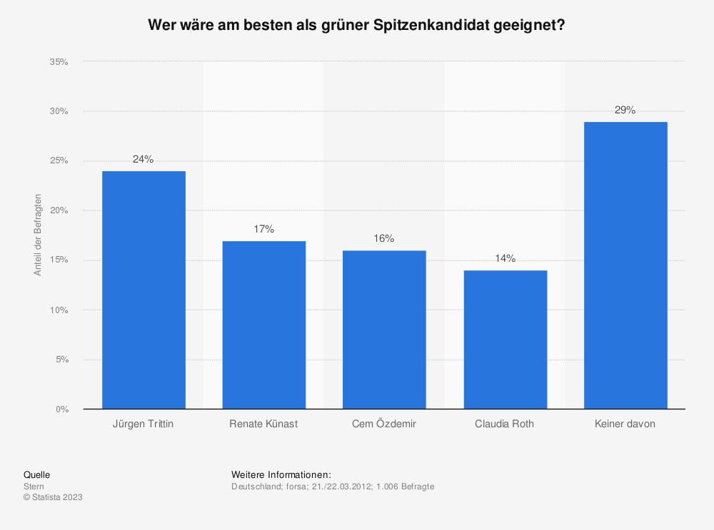 Statistik: Wer wäre am besten als grüner Spitzenkandidat geeignet?   Statista