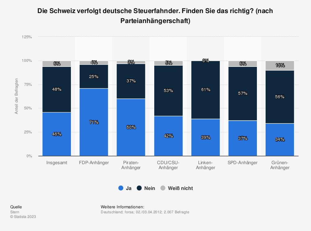 Statistik: Die Schweiz verfolgt deutsche Steuerfahnder. Finden Sie das richtig? (nach Parteianhängerschaft) | Statista