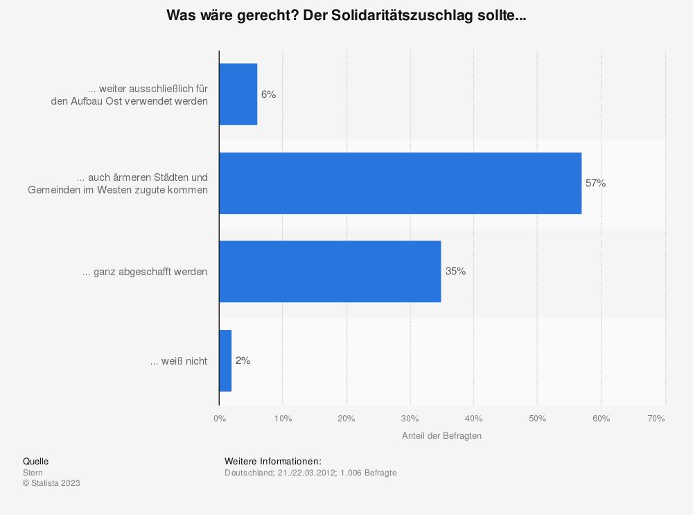 Statistik: Was wäre gerecht? Der Solidaritätszuschlag sollte... | Statista