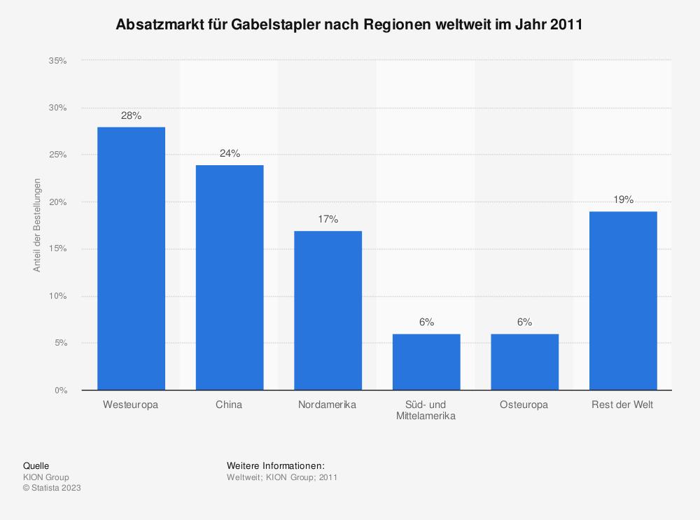 Statistik: Absatzmarkt für Gabelstapler nach Regionen weltweit im Jahr 2011 | Statista