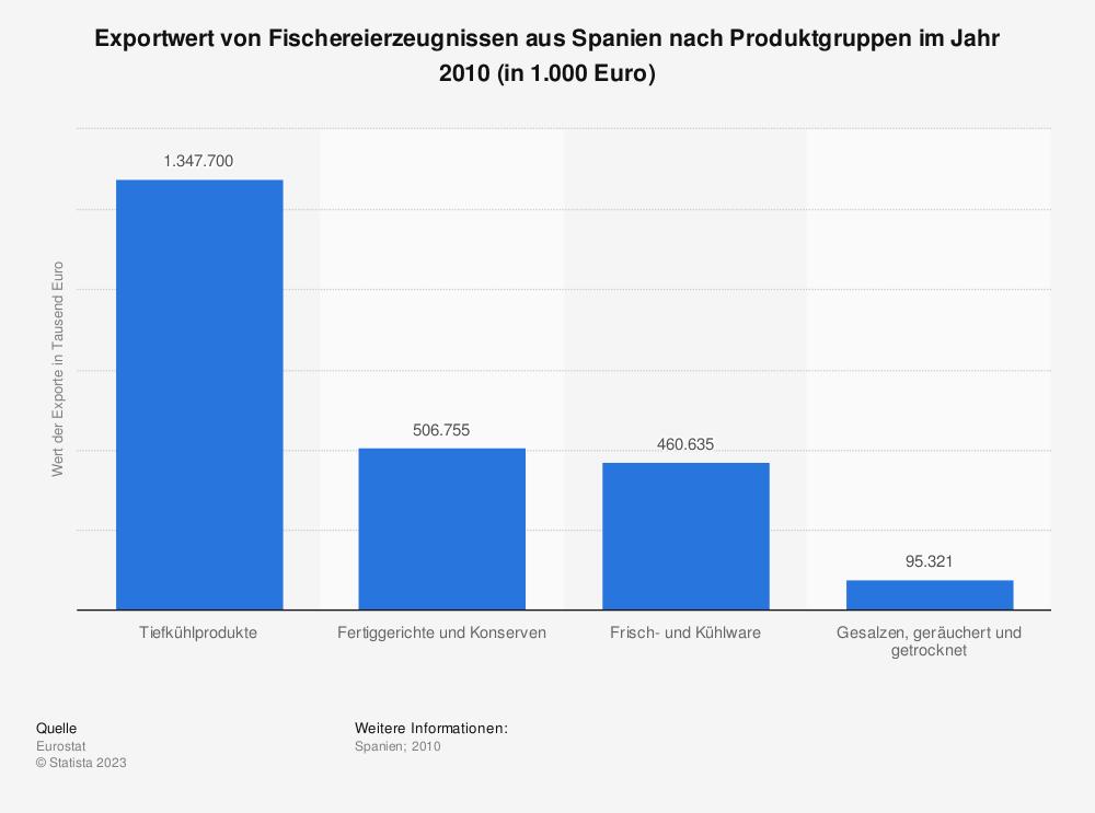 Statistik: Exportwert von Fischereierzeugnissen aus Spanien nach Produktgruppen im Jahr 2010 (in 1.000 Euro) | Statista