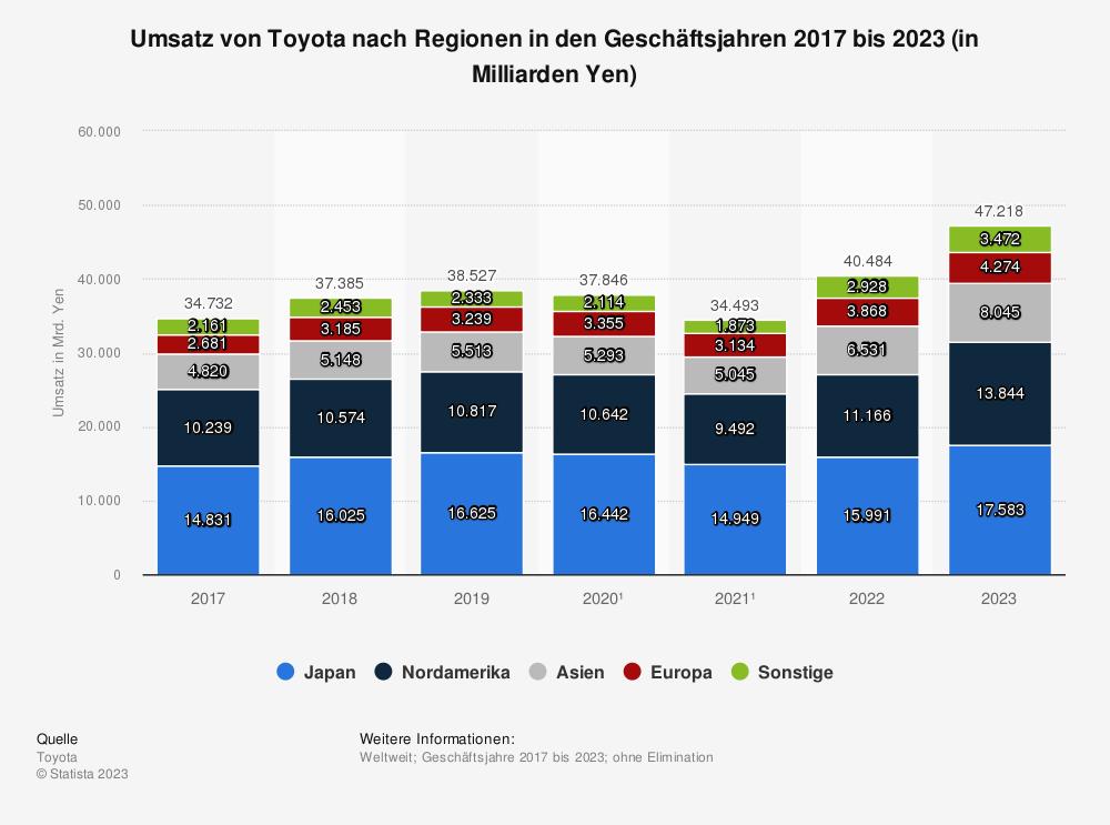 Statistik: Umsatz des Automobilherstellers Toyota in den Finanzjahren* 2017 bis 2020 nach Regionen (in Milliarden Yen) | Statista