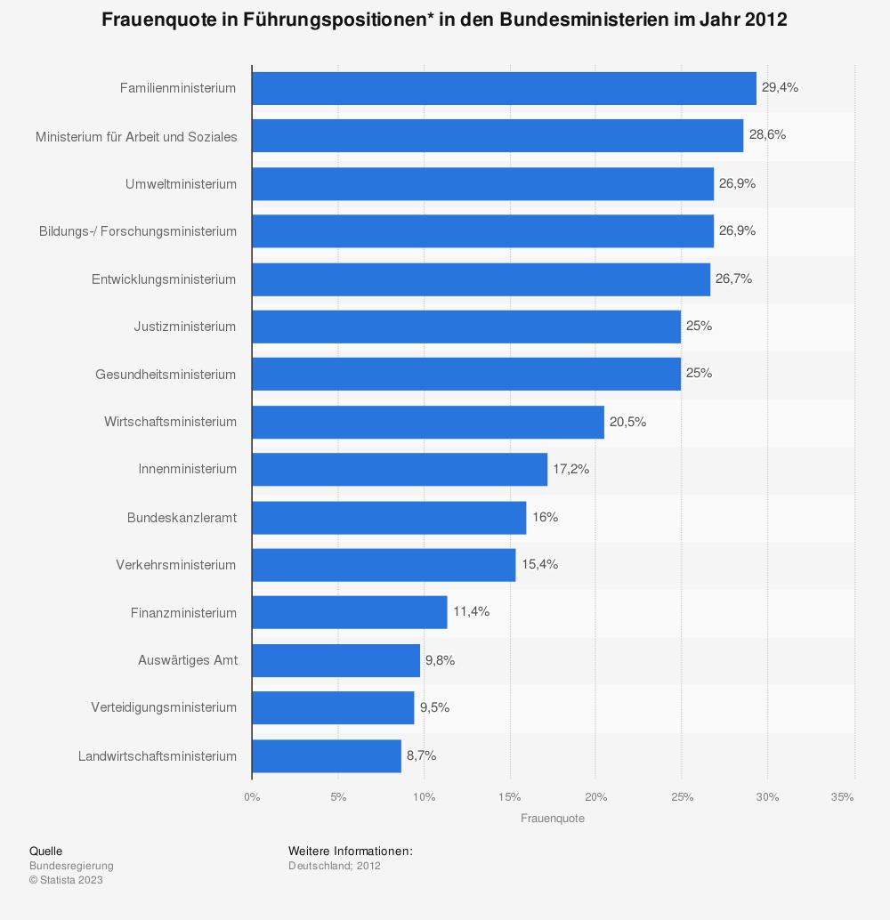 Statistik: Frauenquote in Führungspositionen* in den Bundesministerien im Jahr 2012 | Statista