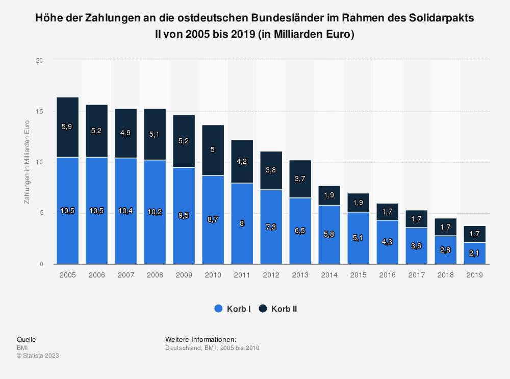 Statistik: Höhe der Zahlungen an die ostdeutschen Bundesländer im Rahmen des Solidarpakts II von 2005 bis 2019 (in Milliarden Euro) | Statista