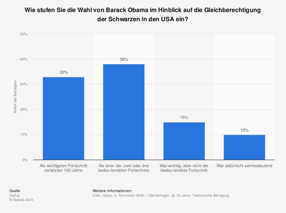 Statistik: Wie stufen Sie die Wahl von Barack Obama im Hinblick auf die Gleichberechtigung der Schwarzen in den USA ein? | Statista