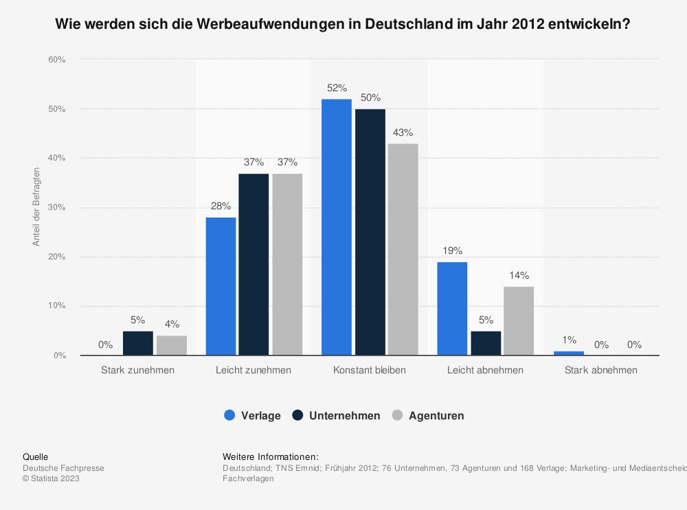 Statistik: Wie werden sich die Werbeaufwendungen in Deutschland im Jahr 2012 entwickeln? | Statista