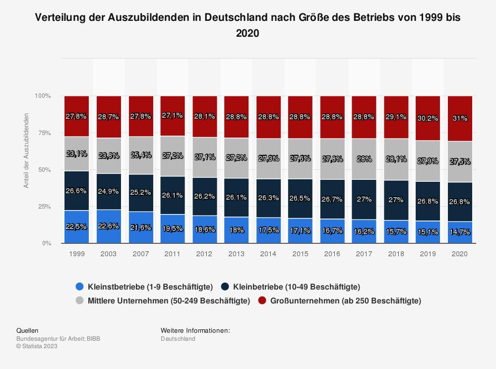 Statistik: Verteilung der Auszubildenden in Deutschland nach Größe des Betriebs von 1999 bis 2017 | Statista