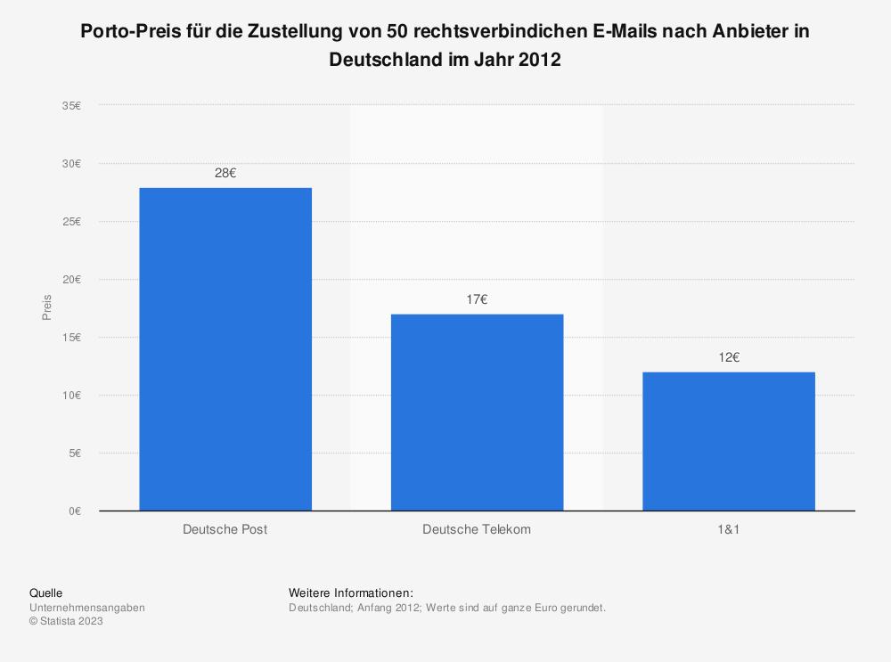 Statistik: Porto-Preis für die Zustellung von 50 rechtsverbindichen E-Mails nach Anbieter in Deutschland im Jahr 2012 | Statista
