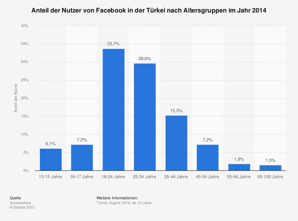 Statistik: Anteil der Nutzer von Facebook in der Türkei nach Altersgruppen im Jahr 2014 | Statista