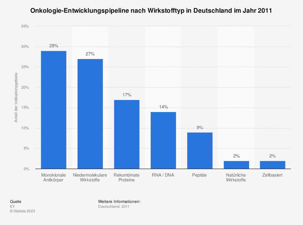 Statistik: Onkologie-Entwicklungspipeline nach Wirkstofftyp in Deutschland im Jahr 2011 | Statista