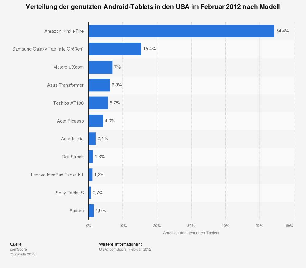 Statistik: Verteilung der genutzten Android-Tablets in den USA im Februar 2012 nach Modell | Statista