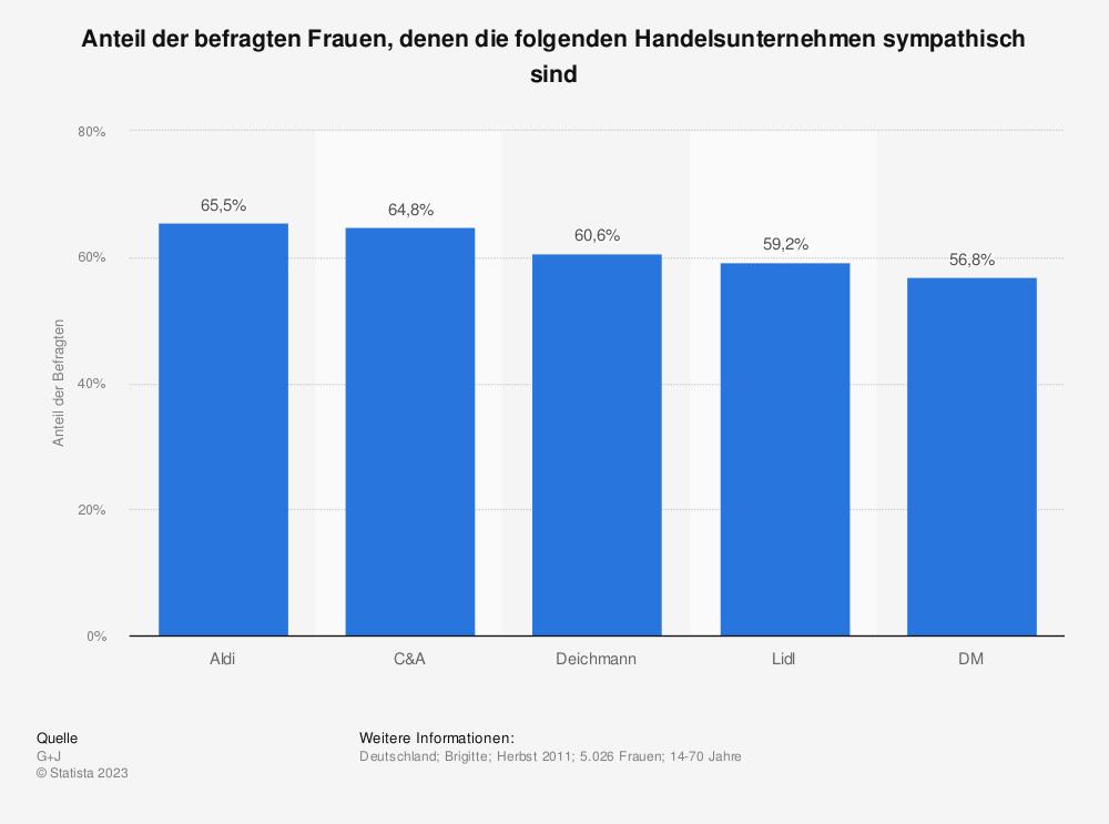 Statistik: Anteil der befragten Frauen, denen die folgenden Handelsunternehmen sympathisch sind   Statista