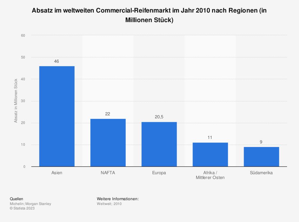Statistik: Absatz im weltweiten Commercial-Reifenmarkt im Jahr 2010 nach Regionen (in Millionen Stück) | Statista