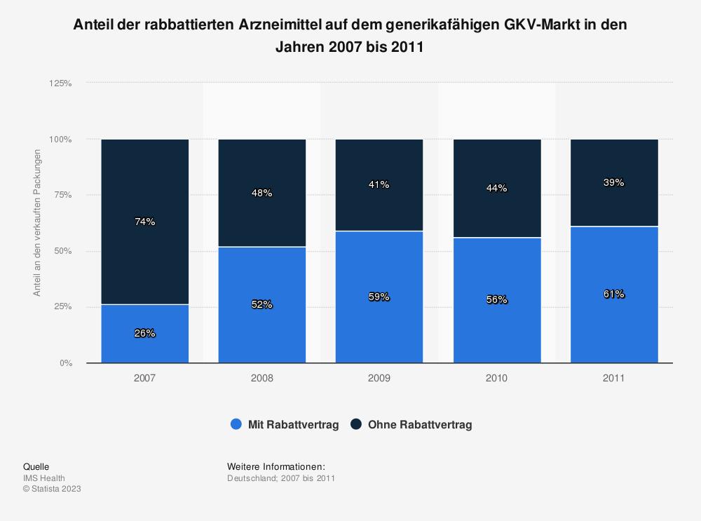 Statistik: Anteil der rabbattierten Arzneimittel auf dem generikafähigen GKV-Markt in den Jahren 2007 bis 2011 | Statista