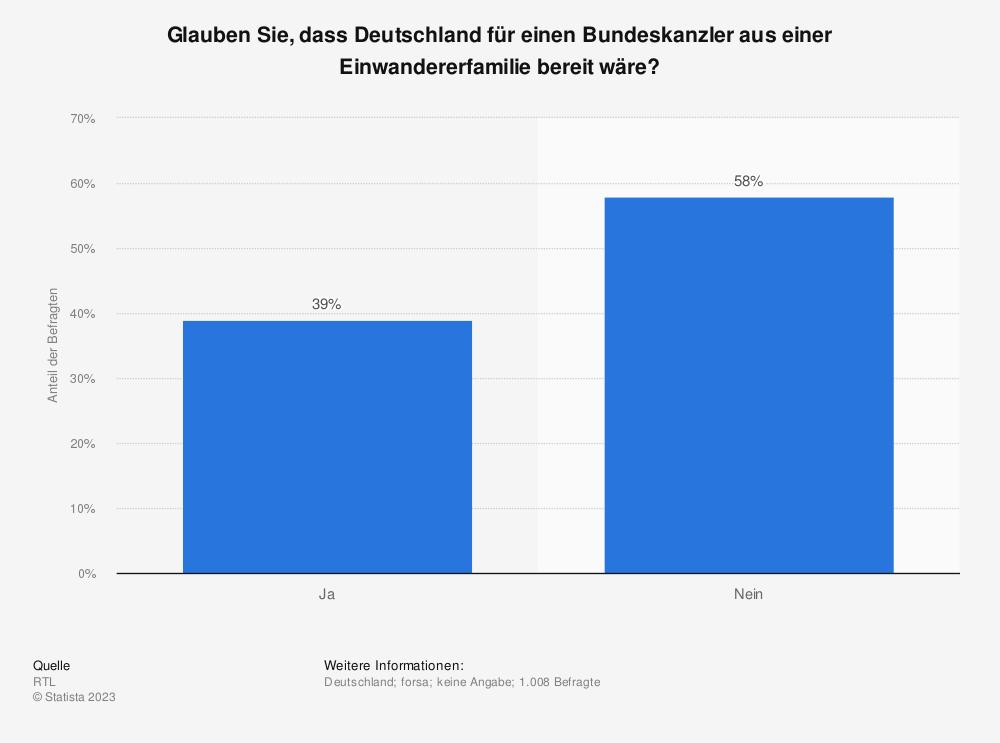 Statistik: Glauben Sie, dass Deutschland für einen Bundeskanzler aus einer Einwandererfamilie bereit wäre? | Statista