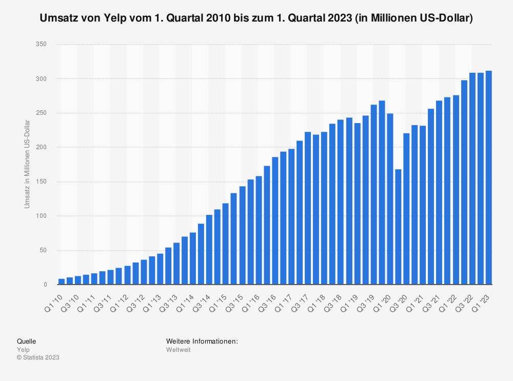 Statistik: Umsatz von Yelp vom 1. Quartal 2010 bis zum 2. Quartal 2019 (in Millionen US-Dollar) | Statista