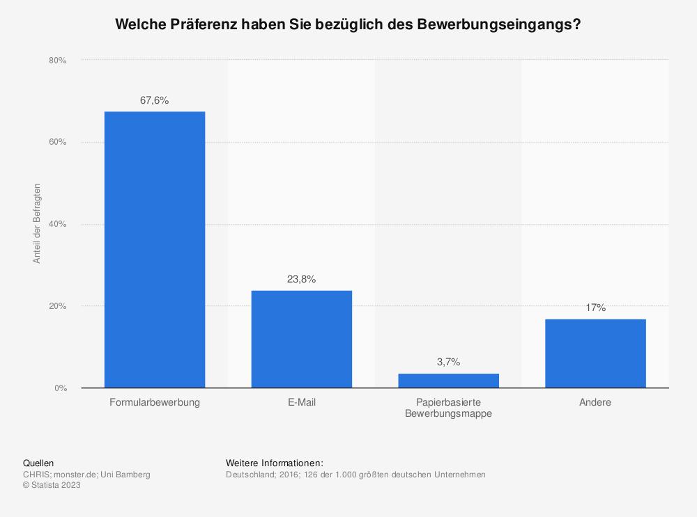 Statistik: Welche Präferenz haben Sie bezüglich des Bewerbungseingangs? | Statista