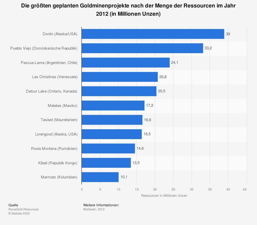 Statistik: Die größten geplanten Goldminenprojekte nach der Menge der Ressourcen im Jahr 2012 (in Millionen Unzen)   Statista