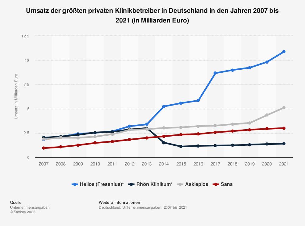 Statistik: Umsatz der größten privaten Klinikbetreiber in Deutschland in den Jahren 2007 bis 2018 (in Milliarden Euro) | Statista
