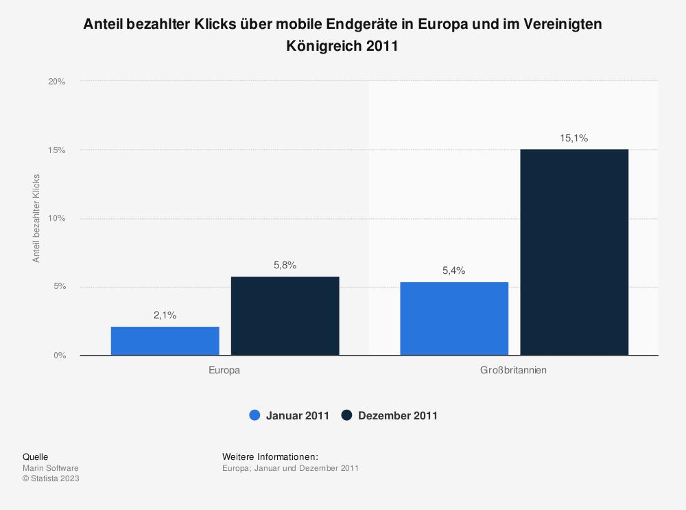 Statistik: Anteil bezahlter Klicks über mobile Endgeräte in Europa und im Vereinigten Königreich 2011 | Statista