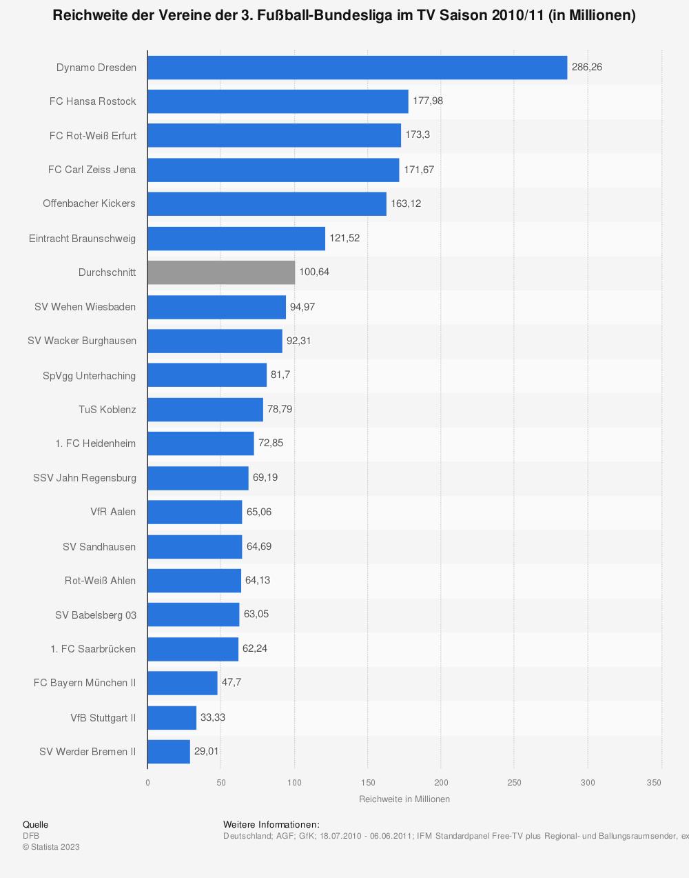 Statistik: Reichweite der Vereine der 3. Fußball-Bundesliga im TV Saison 2010/11 (in Millionen) | Statista