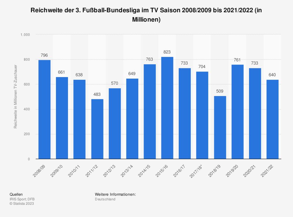 Statistik: Reichweite der 3. Fußball-Bundesliga im TV Saison 2008/09 bis 2010/11 (in Millionen) | Statista
