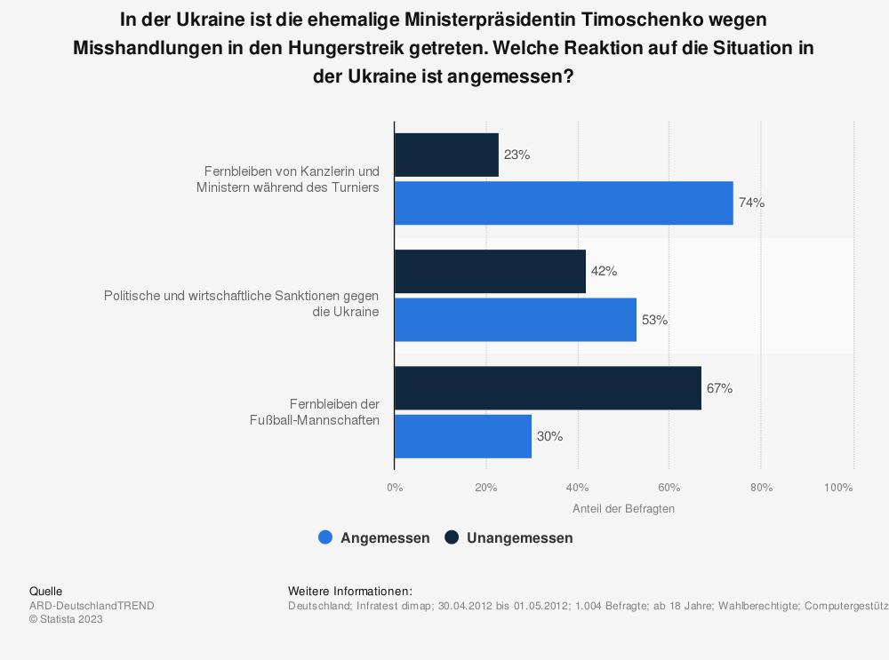 Statistik: In der Ukraine ist die ehemalige Ministerpräsidentin Timoschenko wegen Misshandlungen in den Hungerstreik getreten. Welche Reaktion auf die Situation in der Ukraine ist angemessen? | Statista