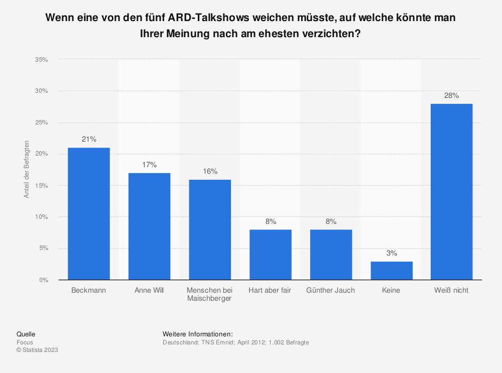 Statistik: Wenn eine von den fünf ARD-Talkshows weichen müsste, auf welche könnte man Ihrer Meinung nach am ehesten verzichten? | Statista