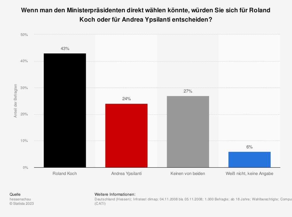 Statistik: Wenn man den Ministerpräsidenten direkt wählen könnte, würden Sie sich für Roland Koch oder für Andrea Ypsilanti entscheiden? | Statista