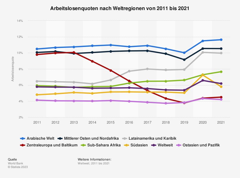 Statistik: Arbeitslosenquoten nach Weltregionen von 2006 bis 2016 | Statista