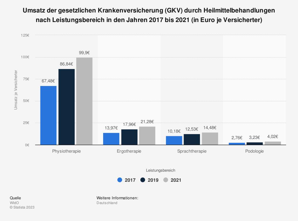 Statistik: Umsatz der gesetzlichen Krankenversicherung (GKV) durch Heilmittelbehandlungen nach Leistungsbereich in den Jahren 2013 bis 2017 (in Euro je Versicherter) | Statista