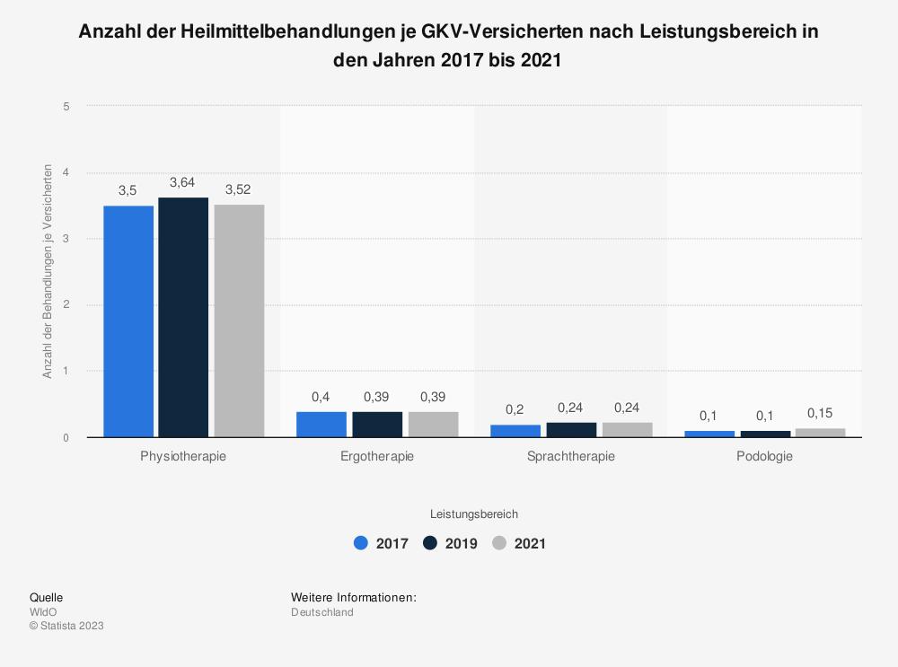 Statistik: Anzahl der Heilmittelbehandlungen je GKV-Versicherten nach Leistungsbereich in den Jahren 2015 bis 2019 | Statista