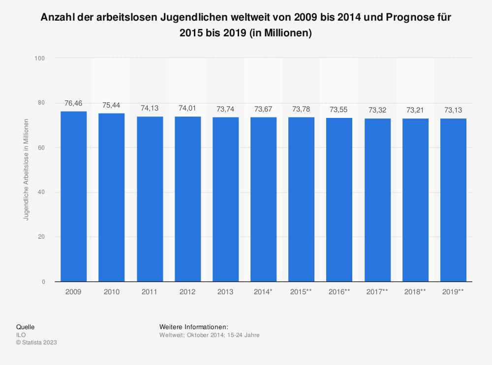 Statistik: Anzahl der arbeitslosen Jugendlichen weltweit von 2009 bis 2014 und Prognose für 2015 bis 2019 (in Millionen) | Statista
