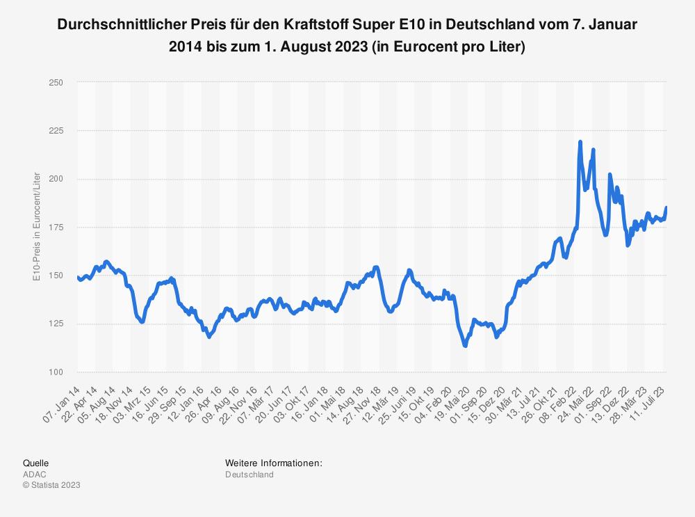 Statistik: Durchschnittlicher Preis für den Kraftstoff Super E10 in Deutschland vom 7. Januar 2014 bis zum 15. September 2020 (in Euro-Cent pro Liter) | Statista