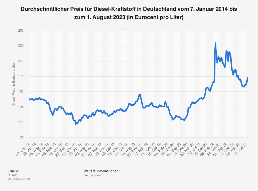 Statistik: Durchschnittlicher Preis für Diesel-Kraftstoff in Deutschland vom 7. Januar 2014 bis zum 10. Mai 2016 (in Euro-Cent pro Liter) | Statista
