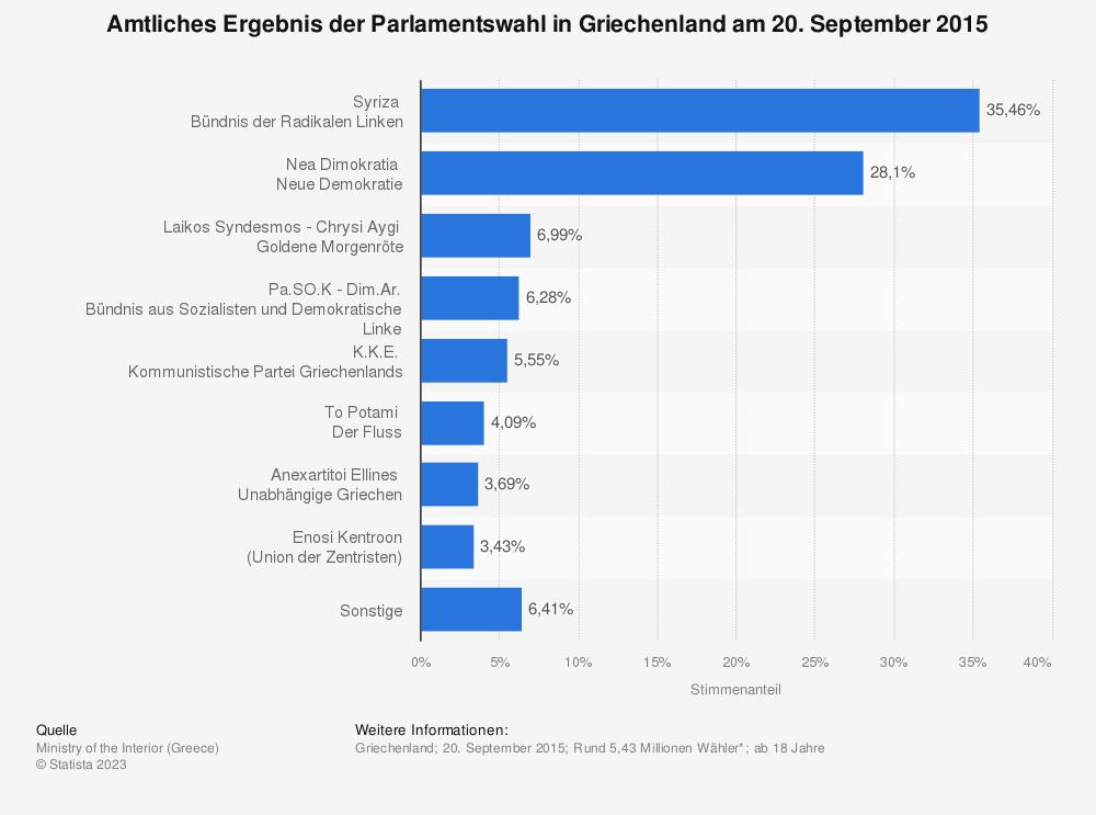 Statistik: Amtliches Ergebnis der Parlamentswahl in Griechenland am 20. September 2015 | Statista
