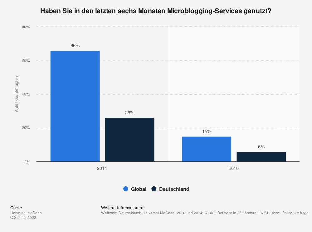 Statistik: Haben Sie in den letzten sechs Monaten Microblogging-Services genutzt? | Statista
