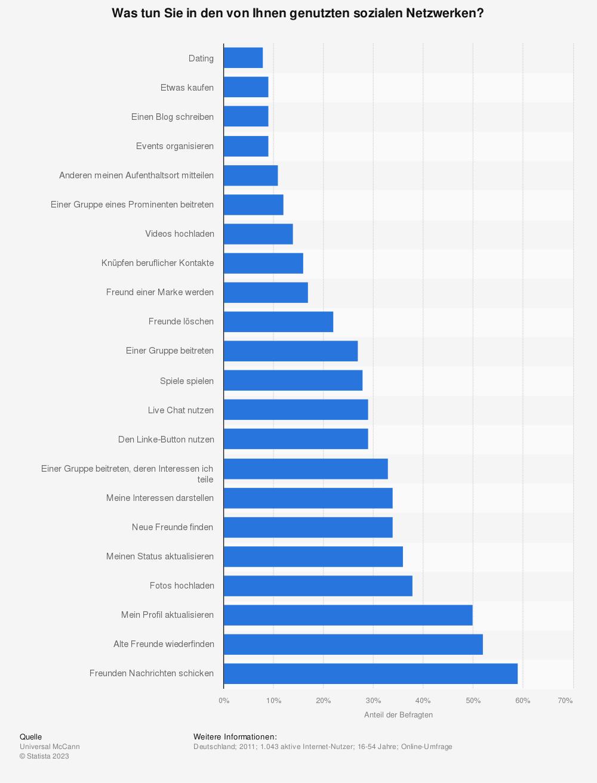 Statistik: Was tun Sie in den von Ihnen genutzten sozialen Netzwerken? | Statista