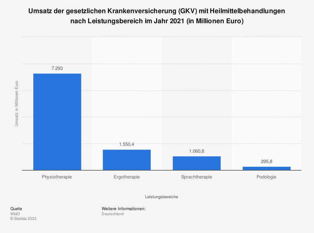 Statistik: Umsatz der gesetzlichen Krankenversicherung (GKV) mit Heilmittelbehandlungen nach Leistungsbereich im Jahr 2018 (in Millionen Euro) | Statista