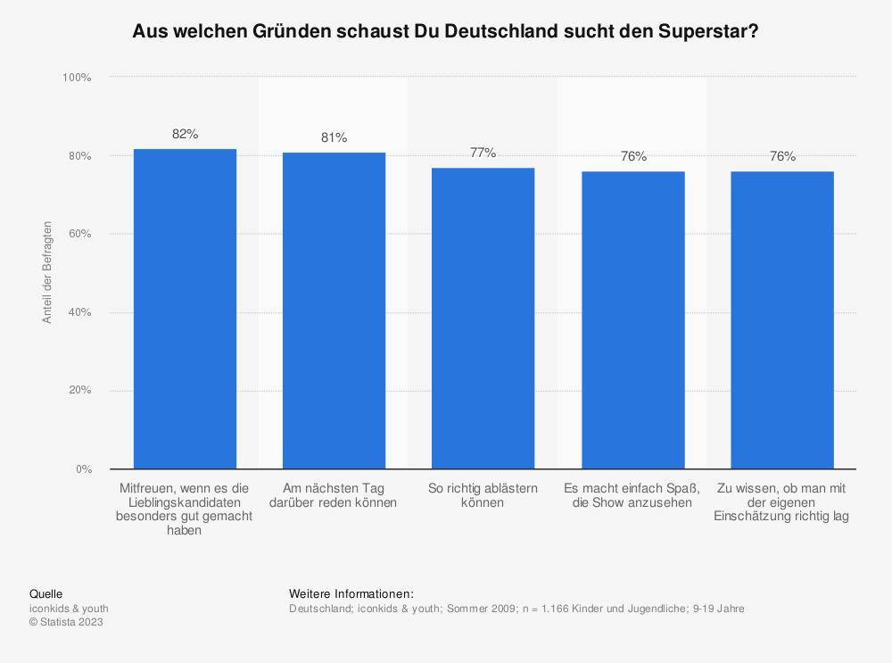 Statistik: Aus welchen Gründen schaust Du Deutschland sucht den Superstar? | Statista