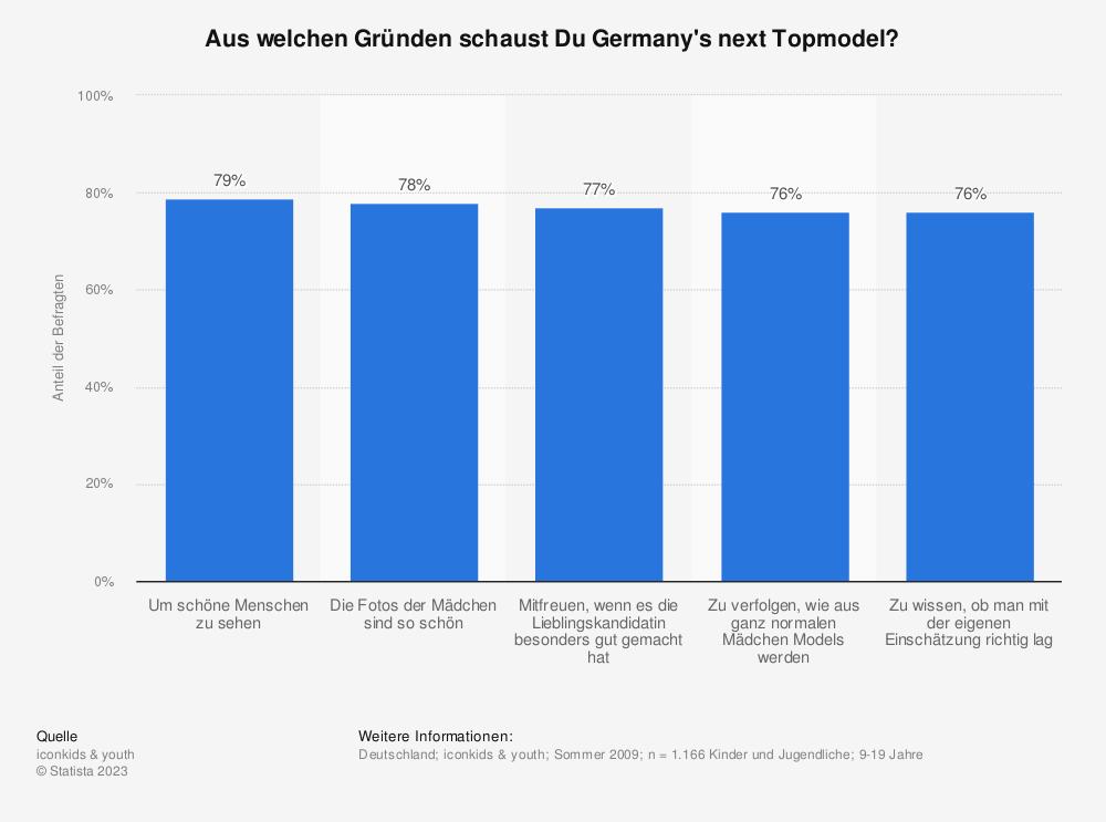 Statistik: Aus welchen Gründen schaust Du Germany's next Topmodel? | Statista