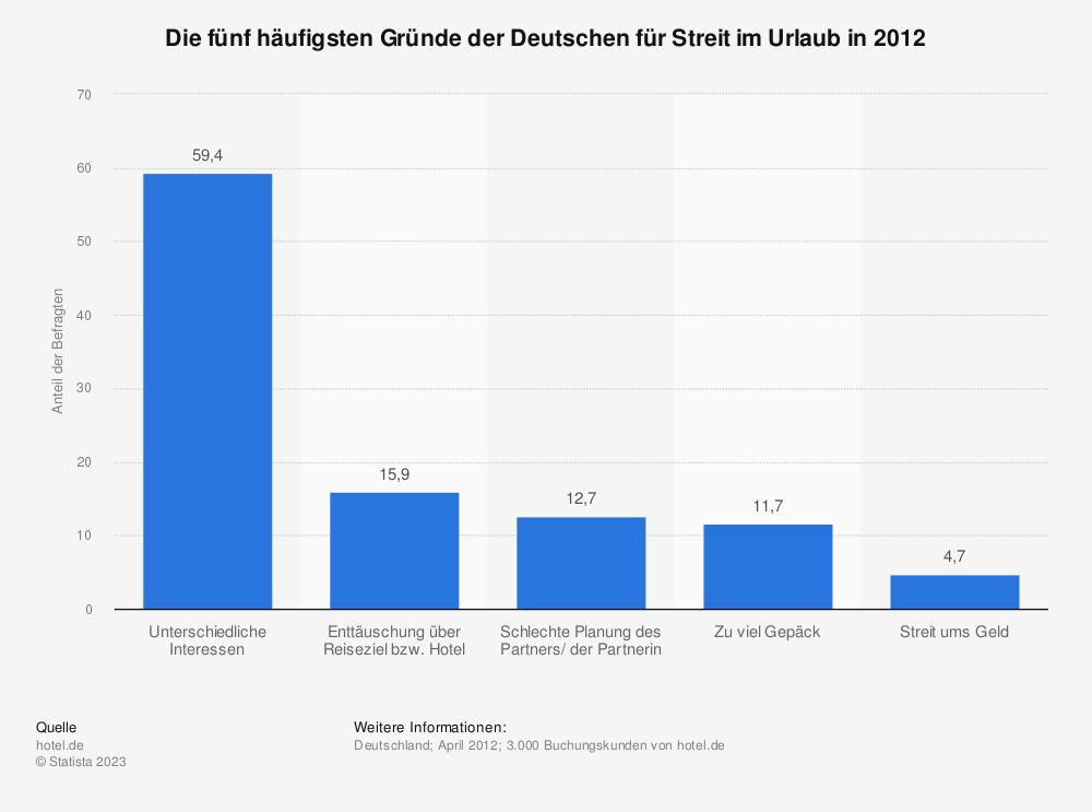 Statistik: Die fünf häufigsten Gründe der Deutschen für Streit im Urlaub in 2012 | Statista
