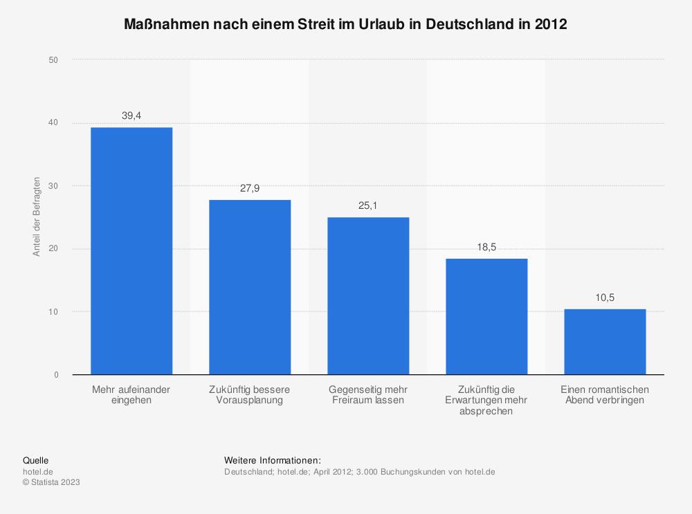 Statistik: Maßnahmen nach einem Streit im Urlaub in Deutschland in 2012 | Statista
