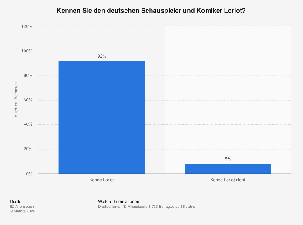 Statistik: Kennen Sie den deutschen Schauspieler und Komiker Loriot? | Statista