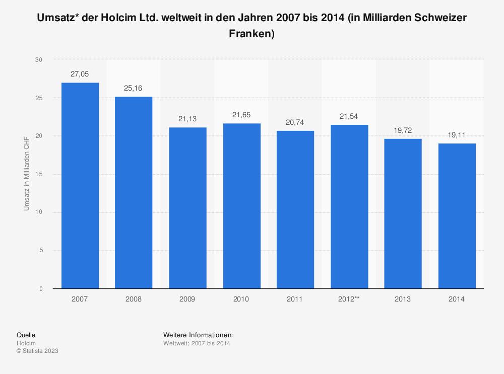 Statistik: Umsatz* der Holcim Ltd. weltweit in den Jahren 2007 bis 2014 (in Milliarden Schweizer Franken) | Statista