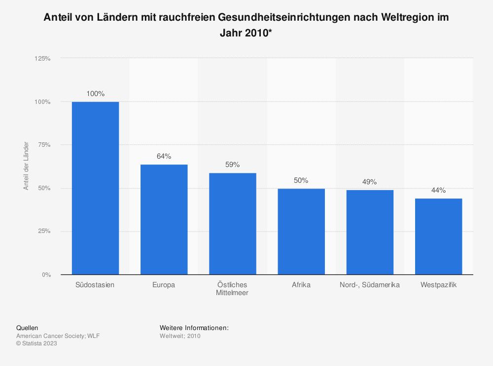 Statistik: Anteil von Ländern mit rauchfreien Gesundheitseinrichtungen nach Weltregion im Jahr 2010* | Statista