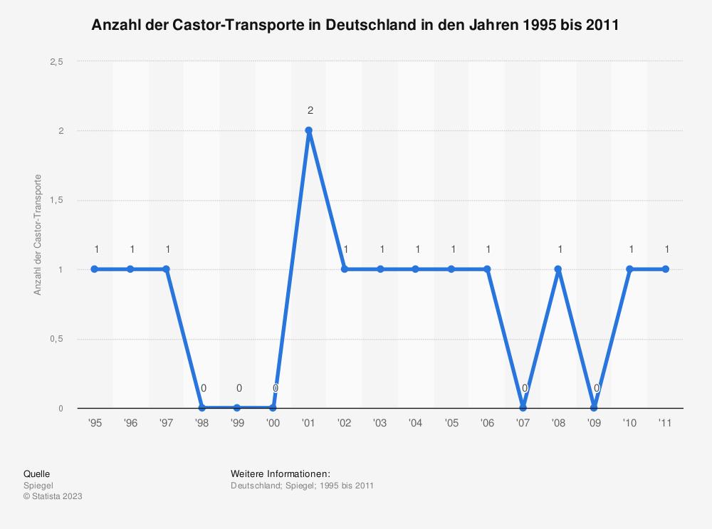Statistik: Anzahl der Castor-Transporte in Deutschland in den Jahren 1995 bis 2011 | Statista