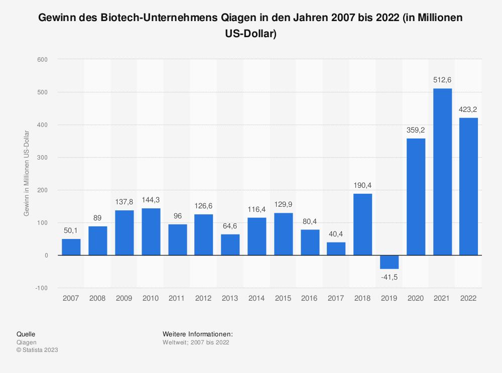 Statistik: Gewinn des Biotech-Unternehmens Qiagen in den Jahren 2007 bis 2018 (in Millionen US-Dollar) | Statista